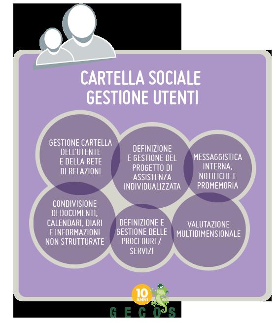 Cartella sociale gestione utenti